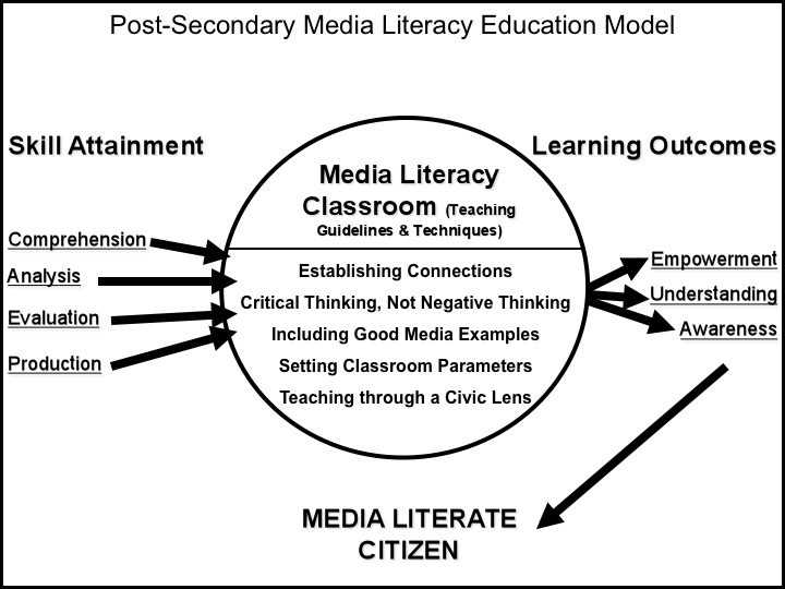Media Literacy Resources - Lessons - Tes Teach